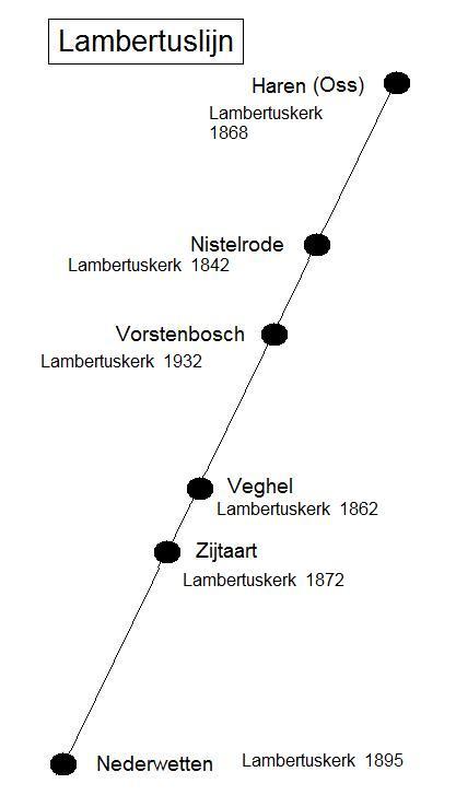 Lambertuslijn